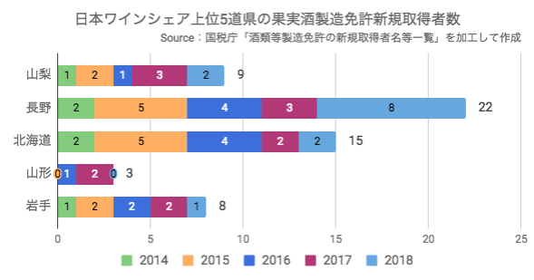 日本ワインシェア上位5道県の果実酒製造免許新規取得者数(2014〜2018年)