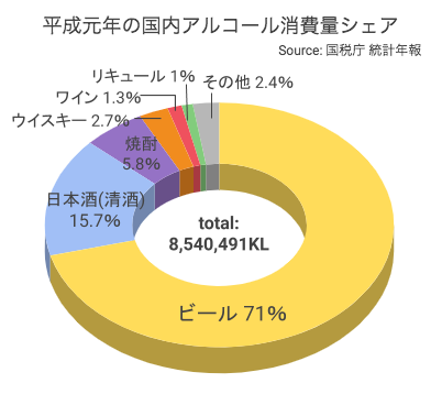 国内アルコール消費量シェア(平成元年)