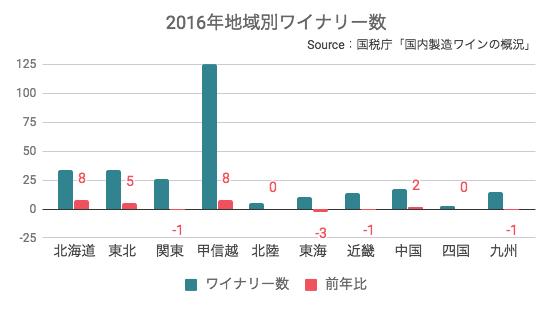 2016年地域別ワイナリー数