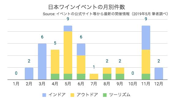 日本ワインイベントの月別件数