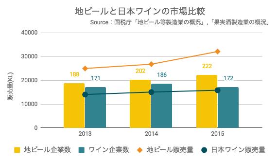 地ビールと日本ワインの市場比較