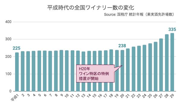 平成時代の全国ワイナリー数の変化