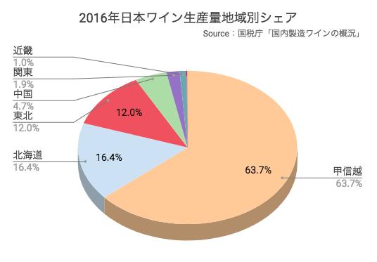 2016年日本ワイン生産量地域別シェア