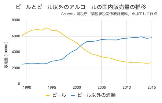 ビールとビール以外のアルコールの国内販売量の推移
