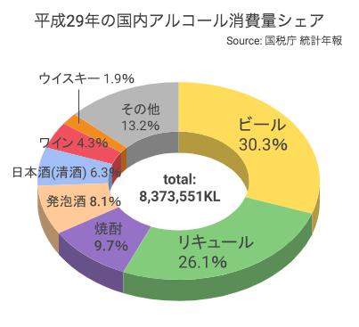 国内アルコール消費量シェア(平成29年)