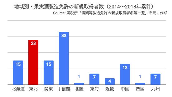 地域別・果実酒製造免許の新規取得者数(2014〜2018年累計)