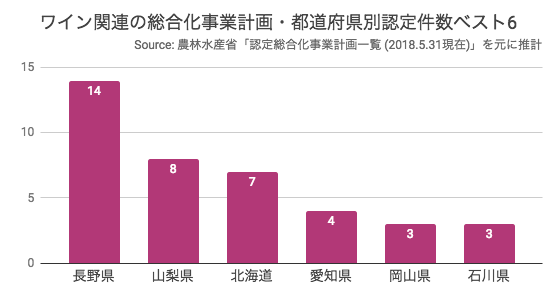 ワイン関連の総合化事業計画・都道府県別認定件数ベスト6