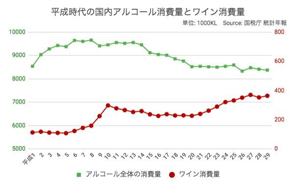 平成時代の国内アルコール消費量とワイン消費量