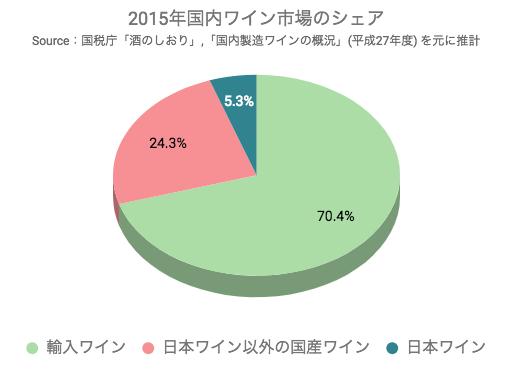 2015年国内ワイン市場のシェア