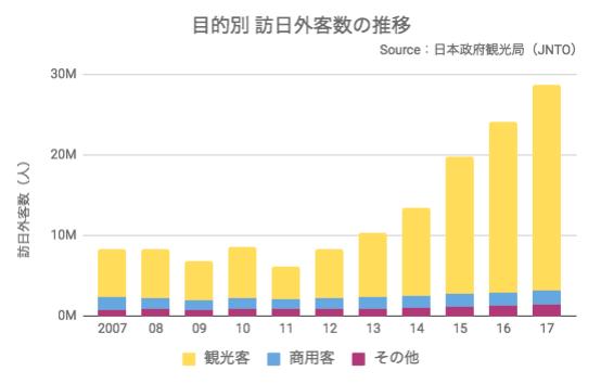 2007年以降の目的別訪日外客数の推移