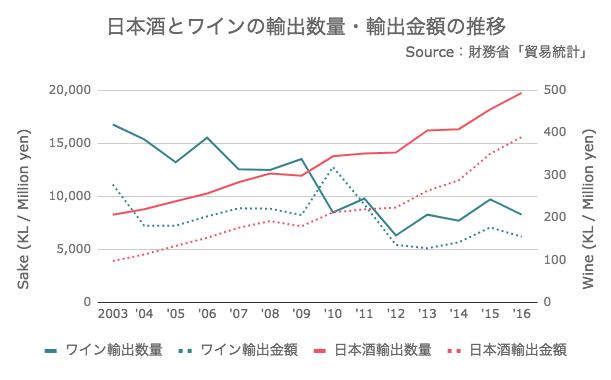 日本酒とワインの輸出数量・輸出金額の推移