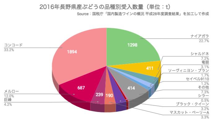 2016年長野県産ぶどうの品種別受入数量