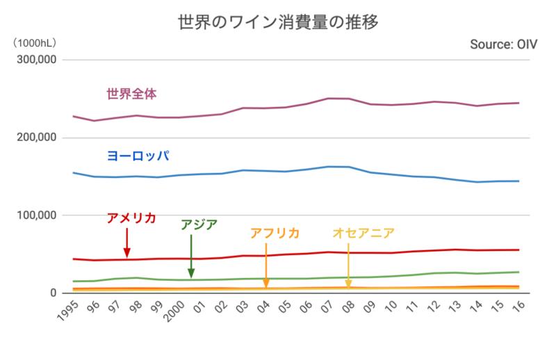 1995年から2016年の世界のワイン消費量の推移