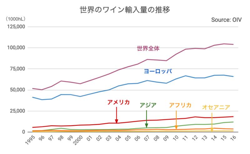 1995年から2016年の世界のワイン輸入量の推移
