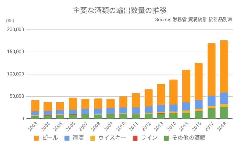 2003年から2018年の主要な酒類の輸出数量の推移