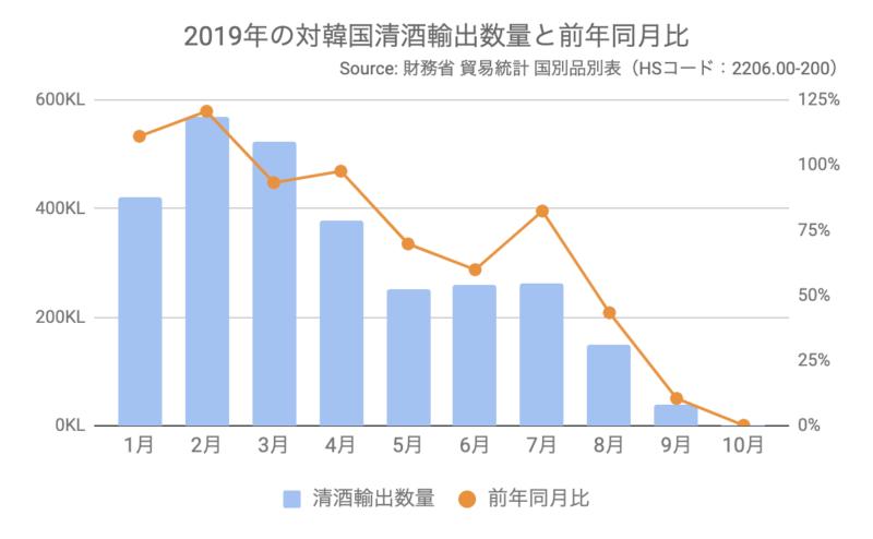 2019年の対韓国清酒輸出数量と前年同月比
