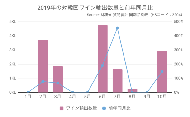 2019年の対韓国ワイン輸出数量と前年同月比